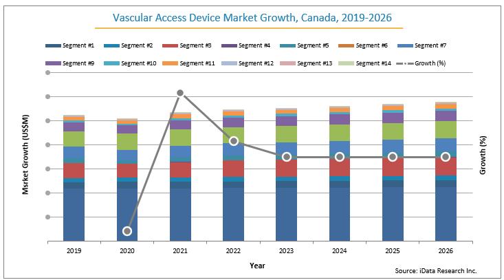 Canada's Vascular Access Market Growth