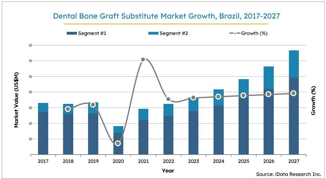 Brazil Dental Bone Graft Substitutes Market Size Growth, 2017-2027