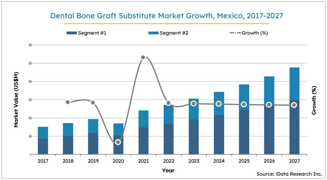 Mexico Dental Bone Graft Substitutes Market Size Growth, 2017-2027