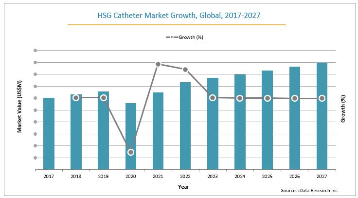 HSG catheter global market graph analysis from 2017-2027