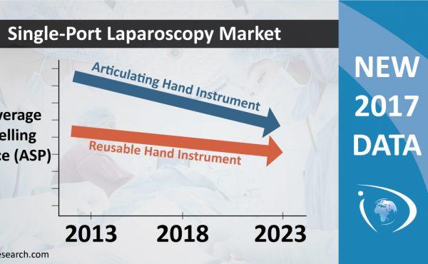single-port laparoscopy market
