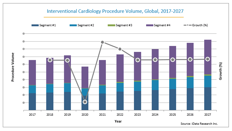 interventional cardiology global procedure volume