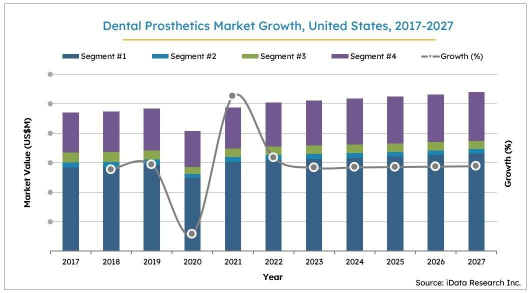 US Dental Prosthetics Market Size Growth, 2017-2027