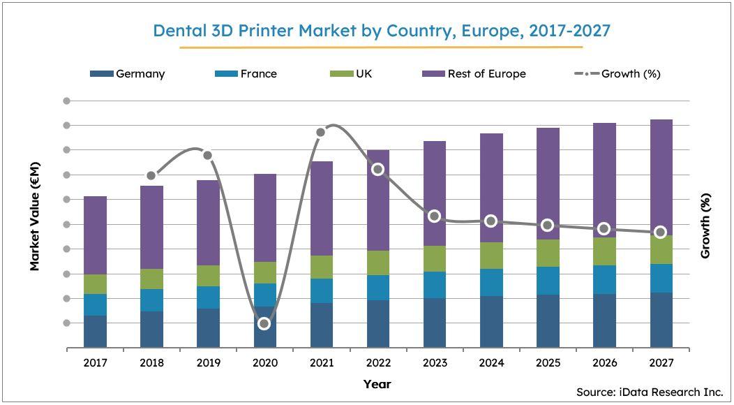 Europe Dental 3D Printer Market Size Growth, 2017-2027