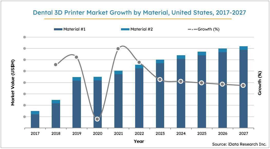 US 3D Printer Market Size Growth, 2017-2027
