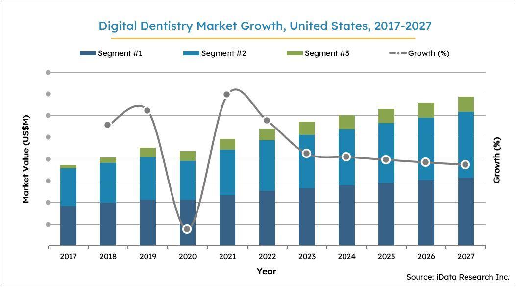 US Digital Dentistry Market Size Growth, 2017-2027