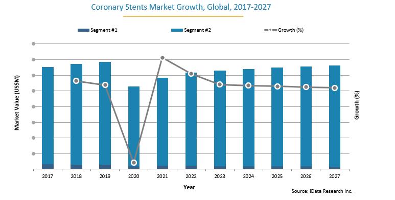 Global Coronary Stents Market