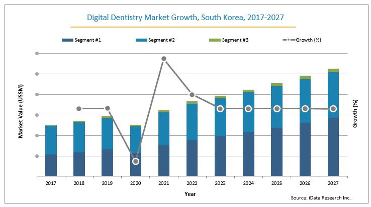 south korea digital dentistry market growth