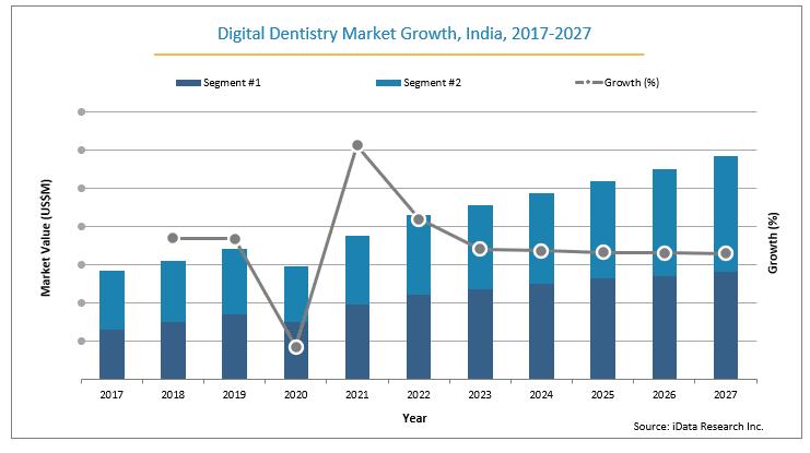 India digital dentistry market growth