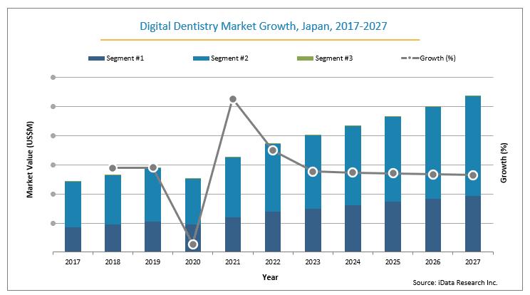 Japan digital dentistry market