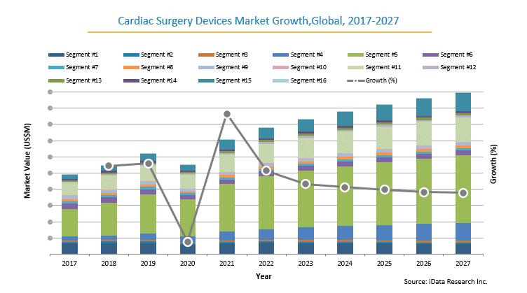 Cardiac Surgery Market Size, Share & Trend Analysis | 2021 - 2027