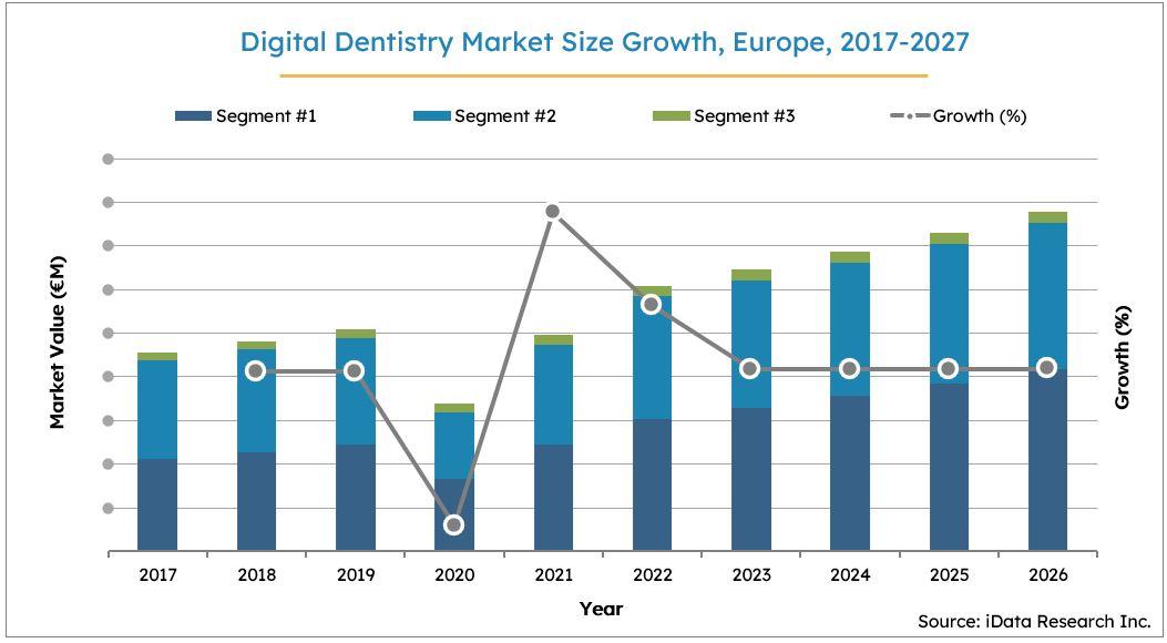 Digital Dentistry Market Size Growth, Europe, 2017-2027
