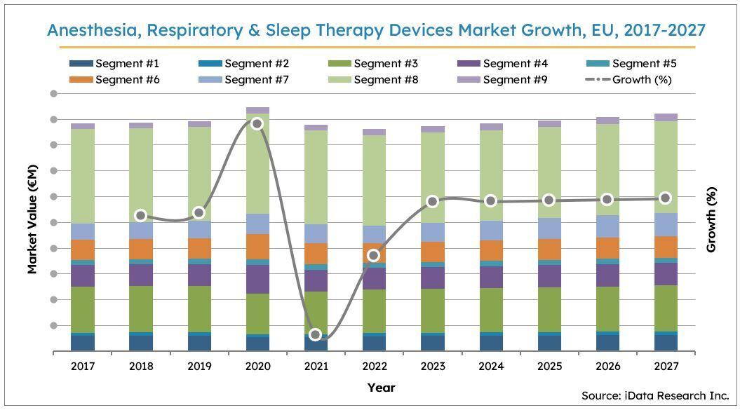 EU Anesthesia & Respiratory Devices Market Size Growth, 2017-2027
