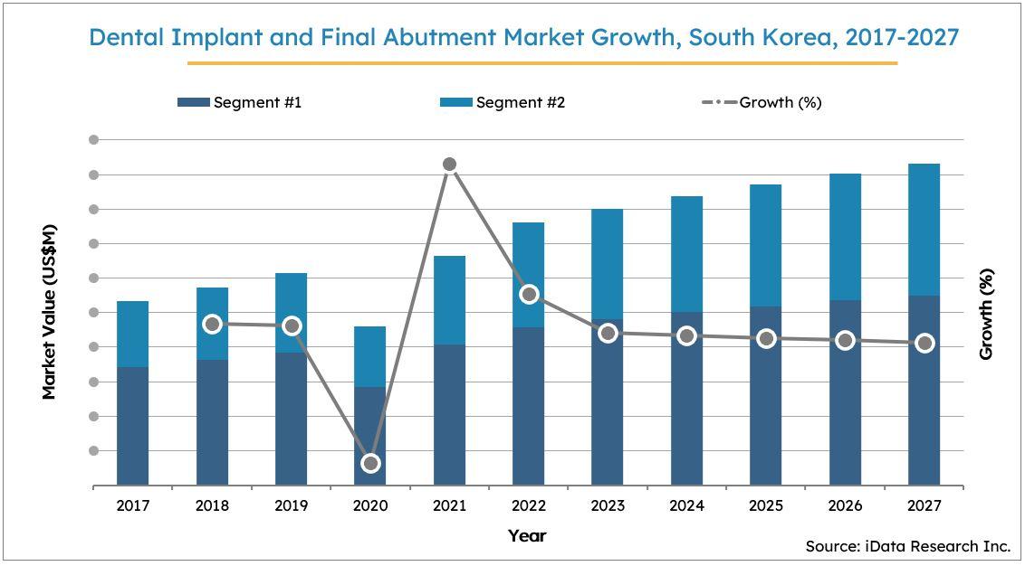South Korea Dental Implant Market Size Growth, 2017-2027