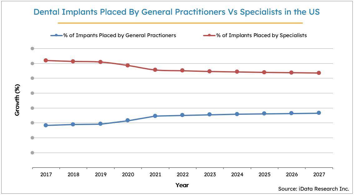 US Dental Implant Market Statistics, 2017-2027