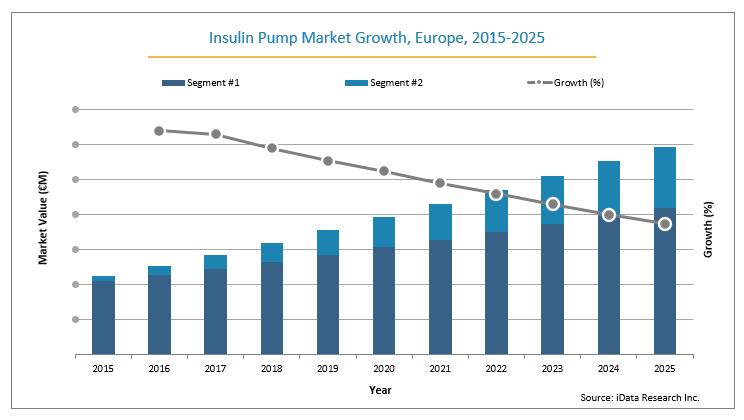 Europe Insulin Pump Market