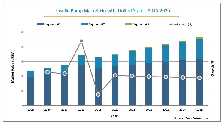 U.S. Insulin Pump Market