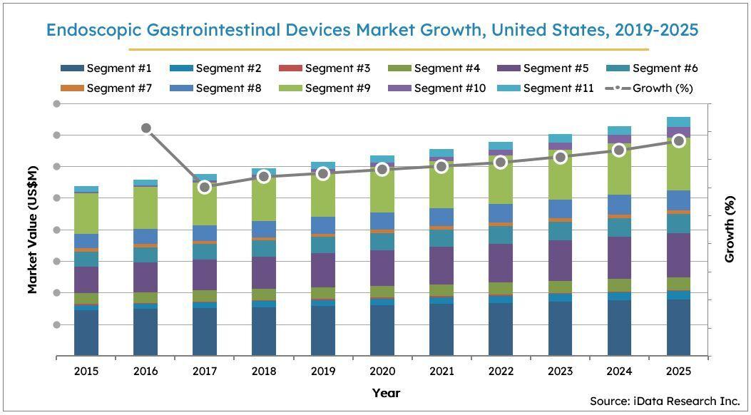 Gastrointestinal Endoscopy Devices, United States, 2019-2025