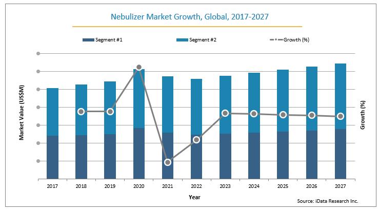 global nebulizer market growth