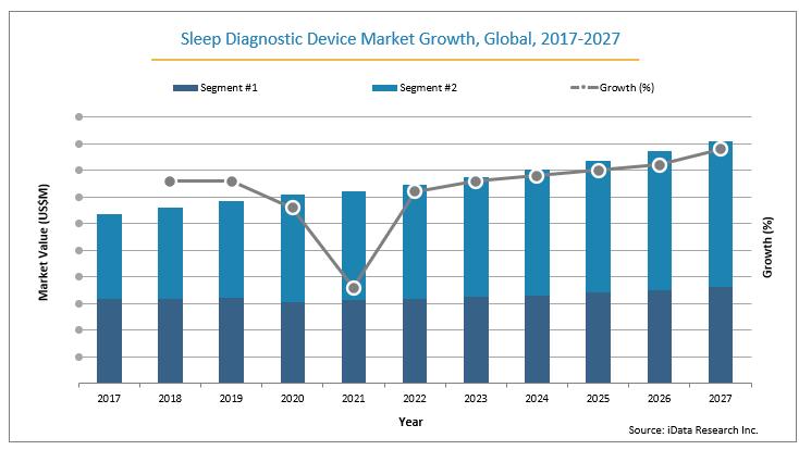 sleep diagnostic device global market growth