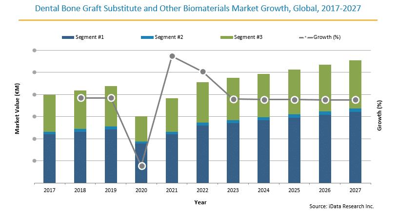 Europe Dental Bone Graft Substitute Market Size Growth, 2017-2027