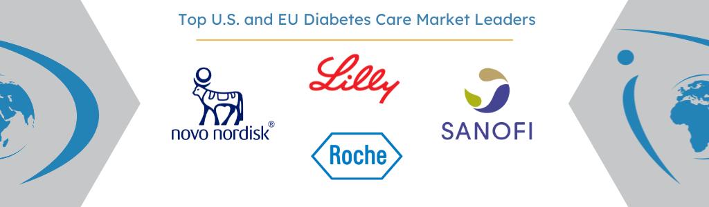 U.S. and European Top Companies in Diabetes Care Market