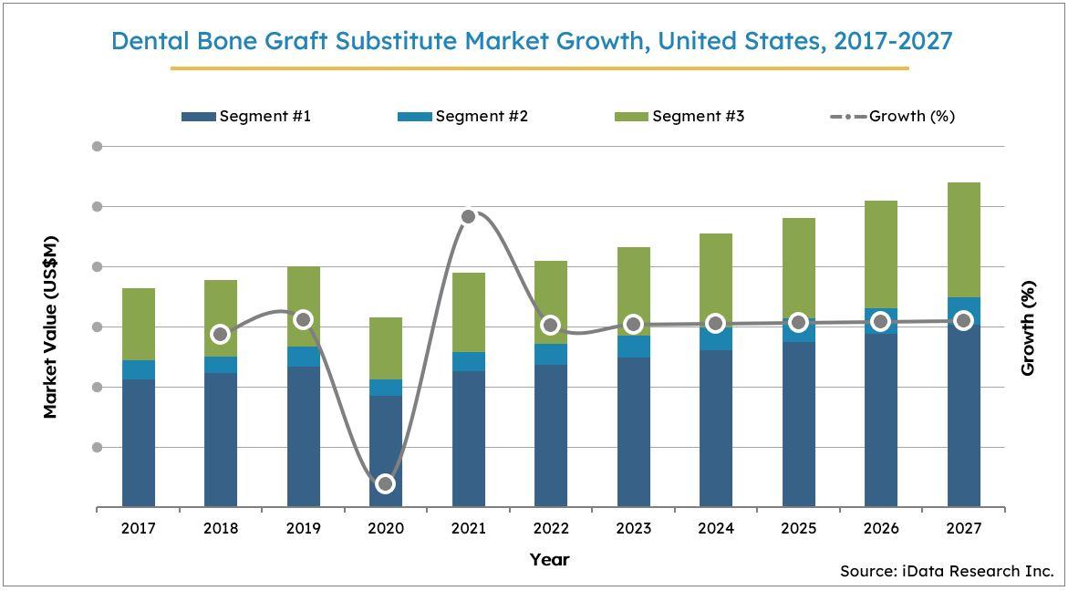 US Dental Bone Graft Substitute Market Size Growth, 2017-2027