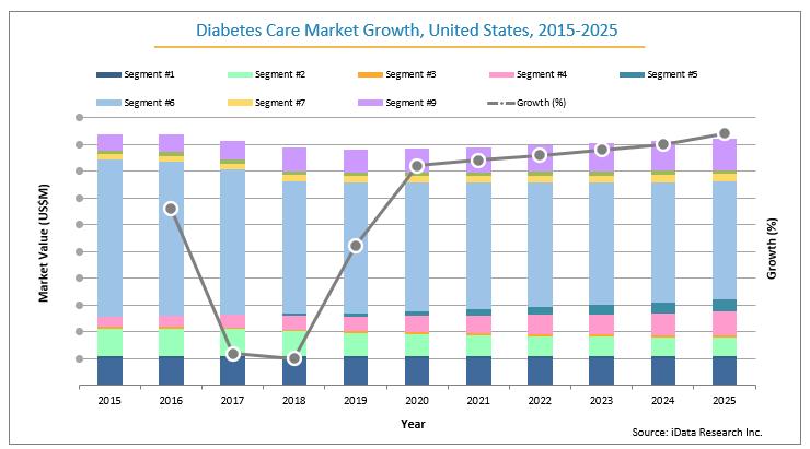 U.S. Diabetes Market by Segment