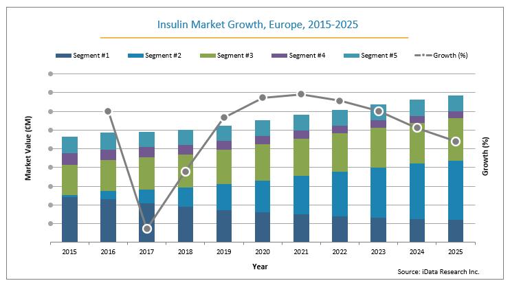 Europe Insulin Market