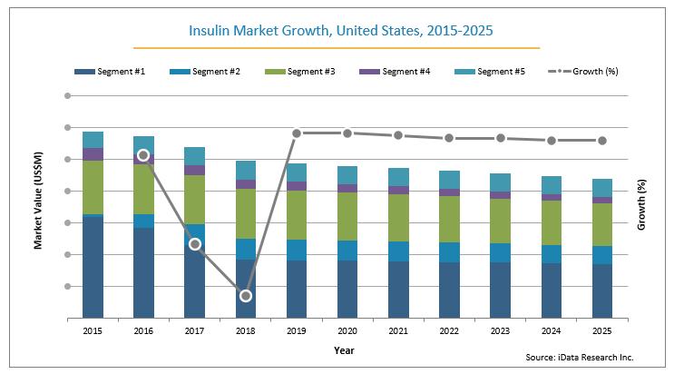 U.S. Insulin Market