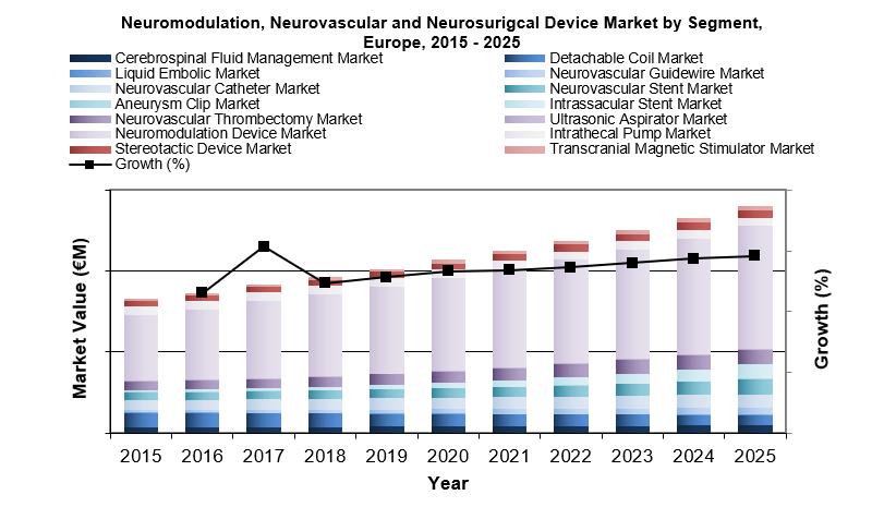 Global Neurology Device Market Growth