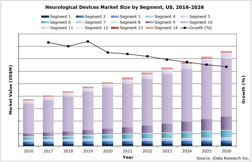 U.S. Neurology Device Market Size by Segment, 2016-2026