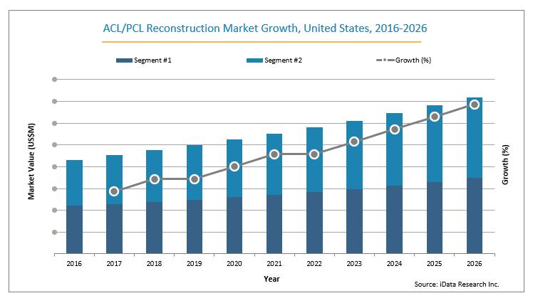 ACL/PCL Reconstruction Market
