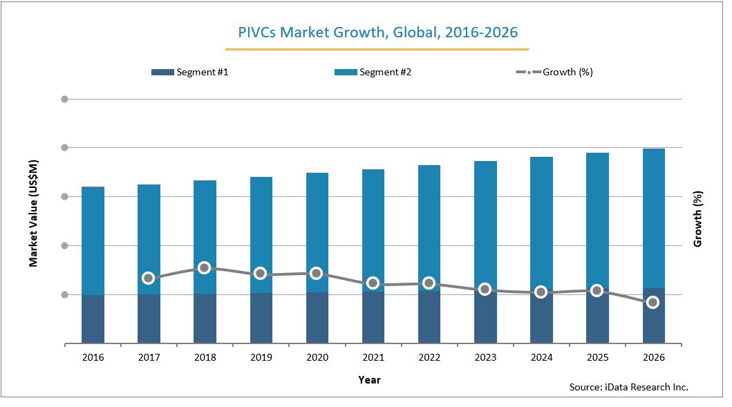 Global PIVCs Market Size Growth, 2016-2026
