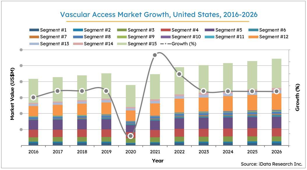 U.S. Vascular Access Market Size Growth, 2016-2026