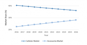 PICC, CVC, and PIVC insertion accessories are driving market growth in the United States