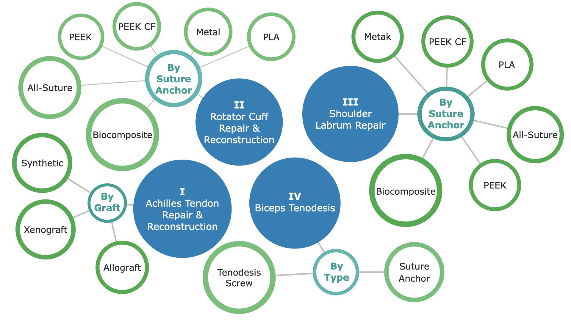 US Sports Medicine Market Segmentation - p1