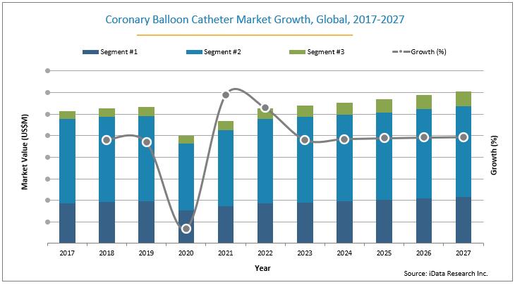Coronary Balloon Catheter Market