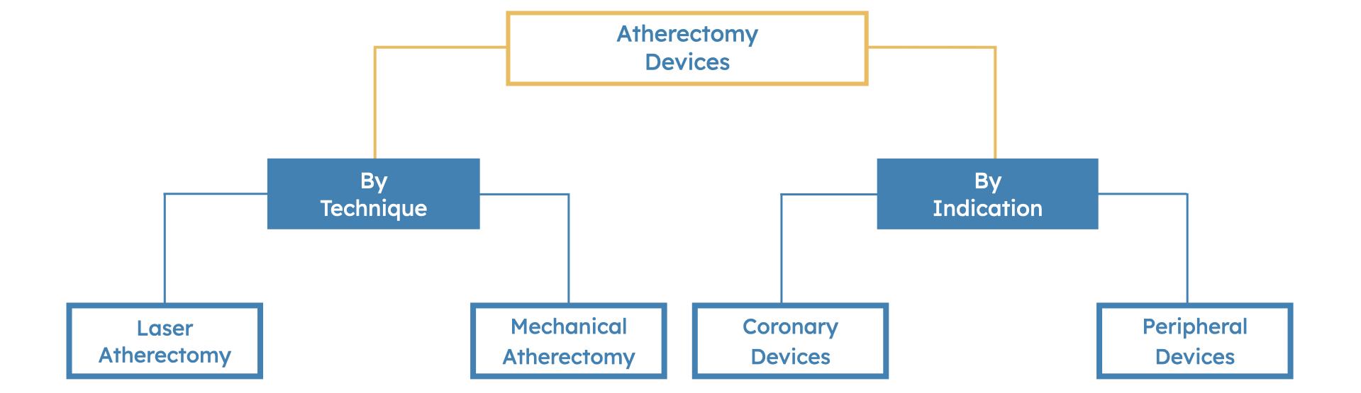 Atherectomy Market Segmentation Summary