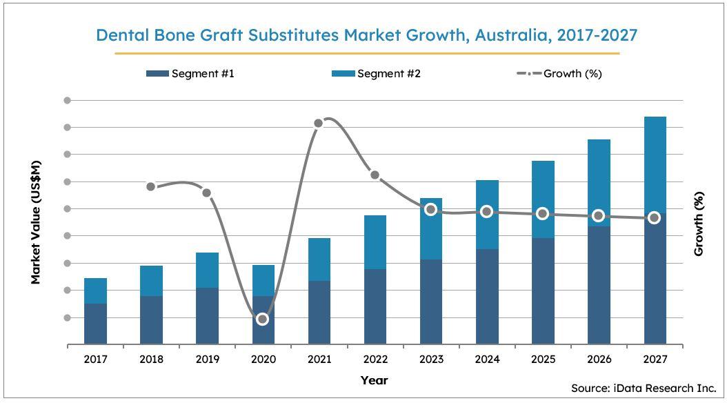 Australia Dental Bone Graft Substitutes Market Size Growth, 2017-2027