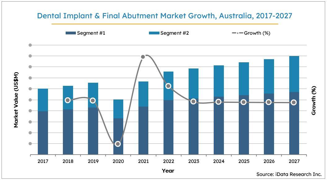 Australia Dental Implants Market Size Growth, 2017-2027