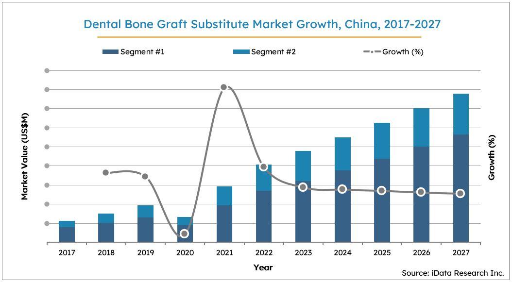 China Dental Bone Graft Substitutes Market Size Growth, 2017-2027