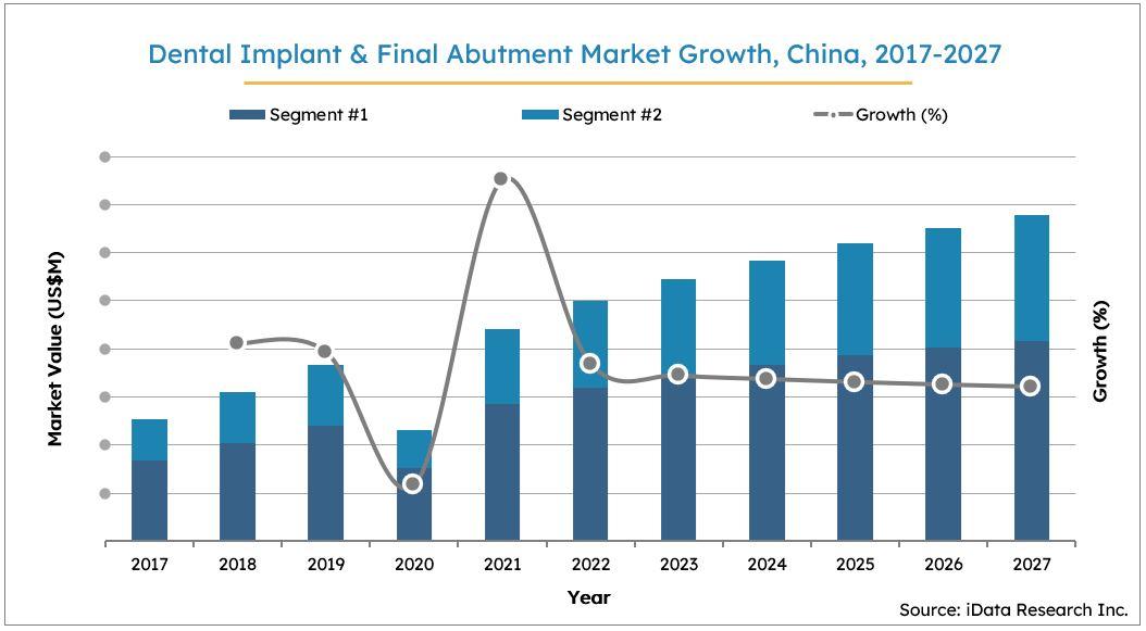 China Dental Implants Market Size Growth, 2017-2027