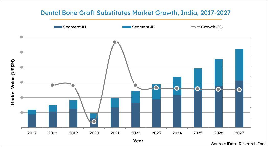 India Dental Bone Graft Substitutes Market Size Growth, 2017-2027