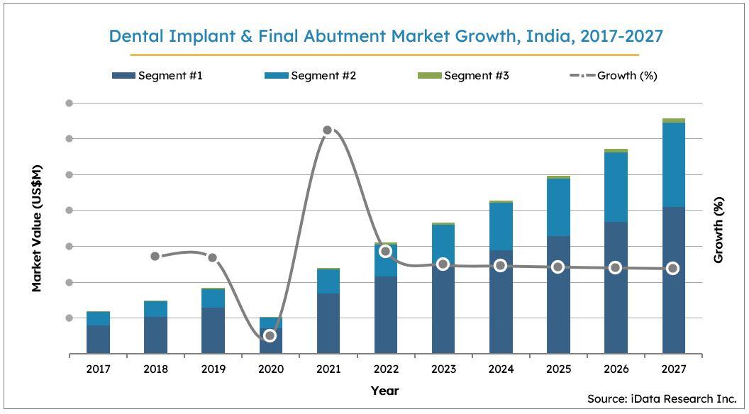 India Dental Implants Market Size Growth, 2017-2027