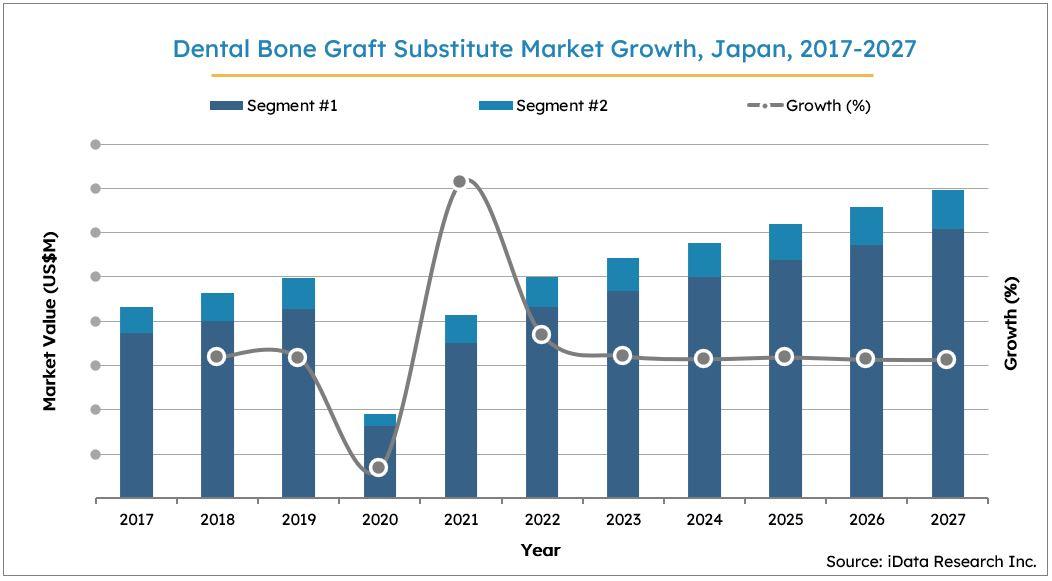 Japan Dental Bone Graft Substitutes Market Size Growth, 2017-2027