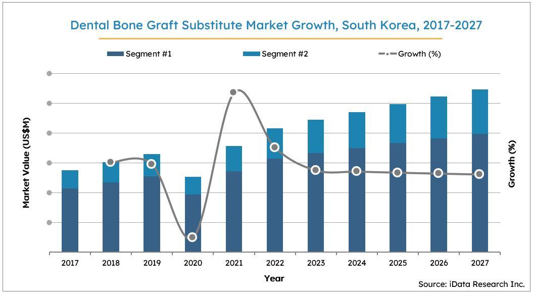 South Korea Dental Bone Graft Substitutes Market Size Growth, 2017-2027