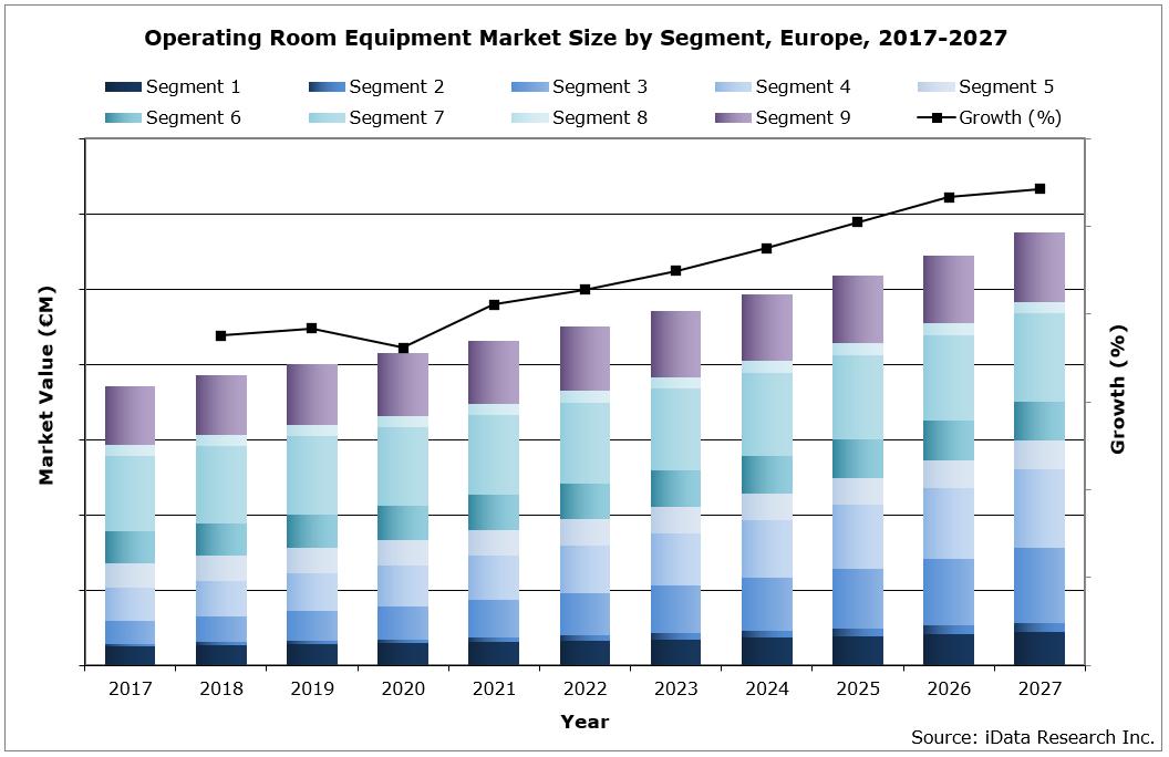 EU Operating Room Equipment Market Size by Segment, 2021-2027