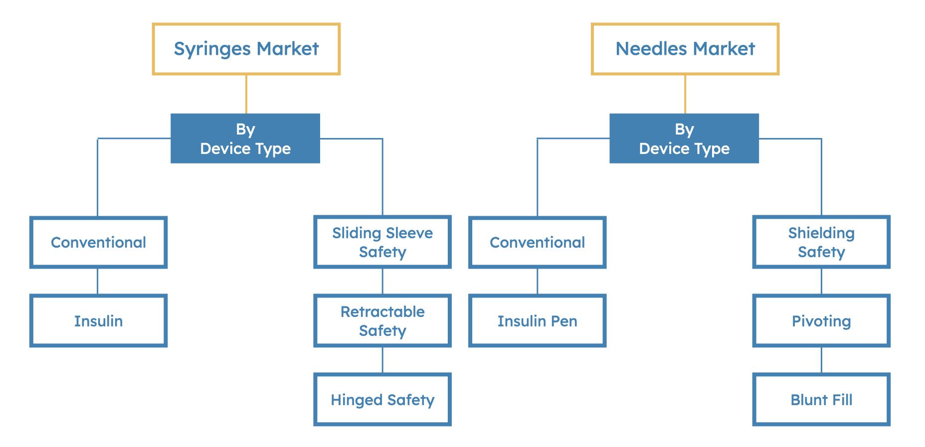 Syringe & Needle Market Segmentation Summary