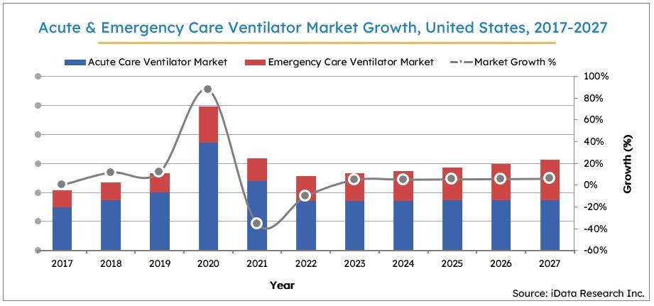 Acute & Emergency Ventilator Market Size Growth, US, 2017-2027